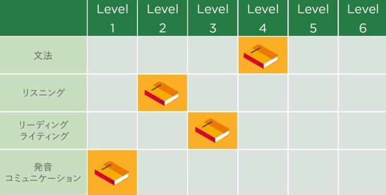 SSLC level - SSLCトロント校(スプロット・ショウ・ランゲージ・カレッジ)