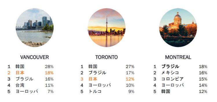 ILSC - カナダの語学学校どこがいいの?選び方の8つのポイントを解説!